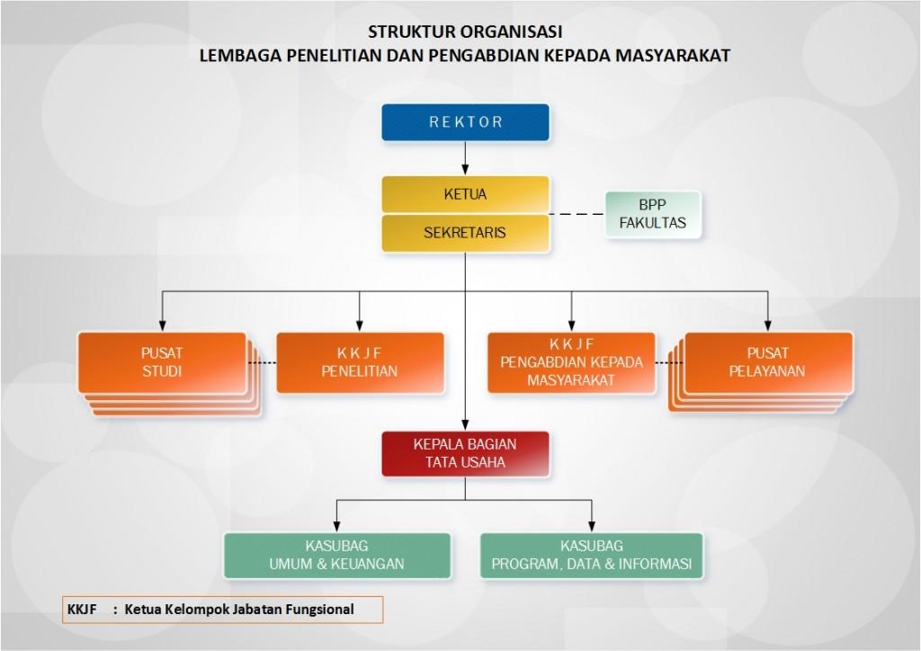 20150415_Struktur Organisasi_ (new)