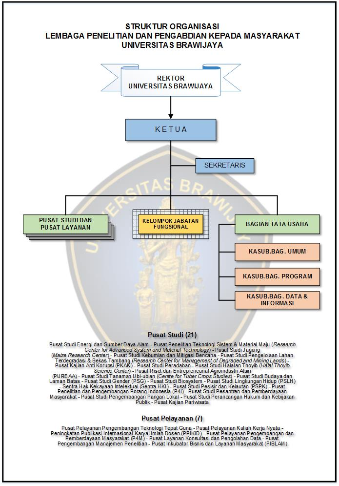 Struktur Organisasi LPPM UB 22 SEP 2016